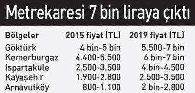 İstanbul Havalimanı Kayabaşı'nda arsa, Kayaşehir'de daire fiyatlarını uçurdu